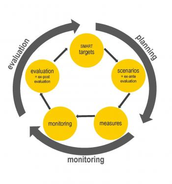 SUMP monitoring and evaluation Source: City of Dresden
